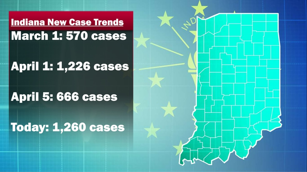 Indiana Case Trends 4-7