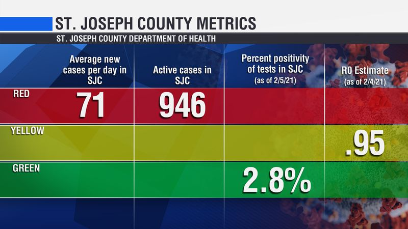 St. Joseph County health officials say they'll reopen offices in the County-City building on...