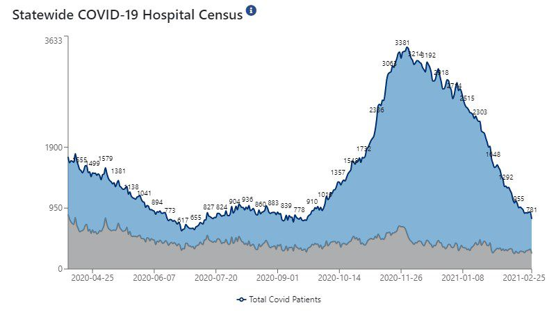 Statewide, 781 patients are hospitalized with COVID-19.