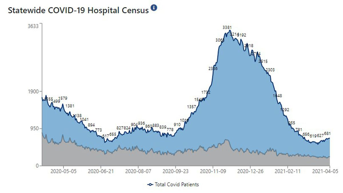 Statewide, 706 patients are hospitalized with COVID-19.