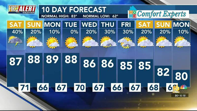 Heat and humidity continues with chances for storms Saturday PM