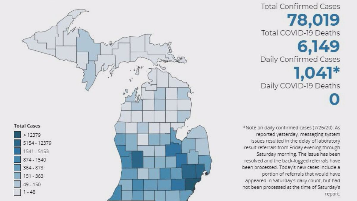 After issuing correction, MI reports 78,019 confirmed COVID-19 cases, 6,149 deaths