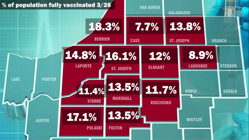 Latest percentages in Michiana as of 3-26