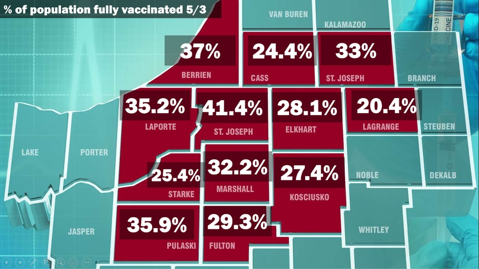 Fully Vaccinated percentage in Michiana as of 5-3