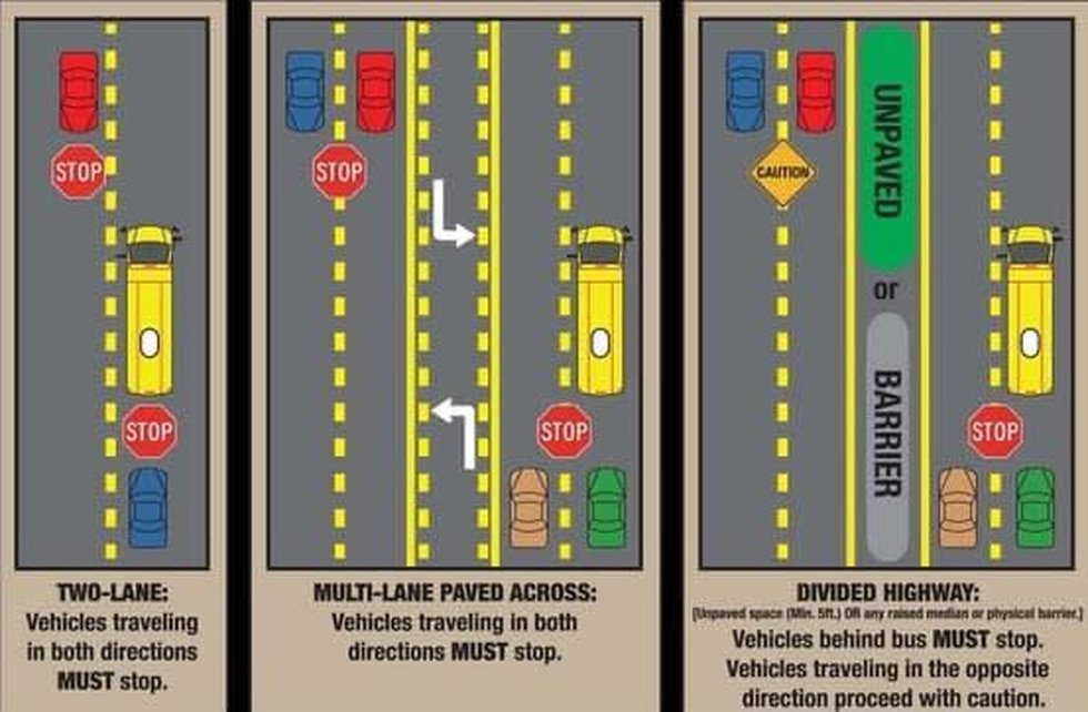 Remember, if you see a bus stopped with red flashing lights, you are required to stop in both...