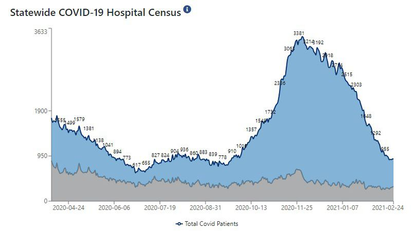Statewide, 889 patients are hospitalized with COVID-19.
