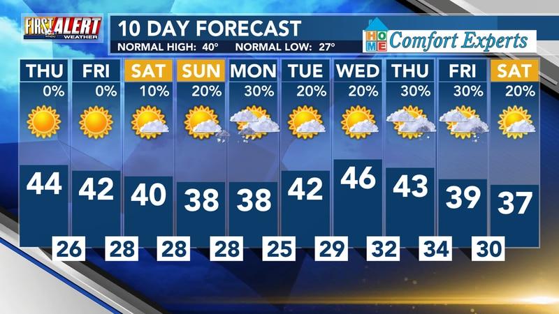 WNDU 10 Day Forecast