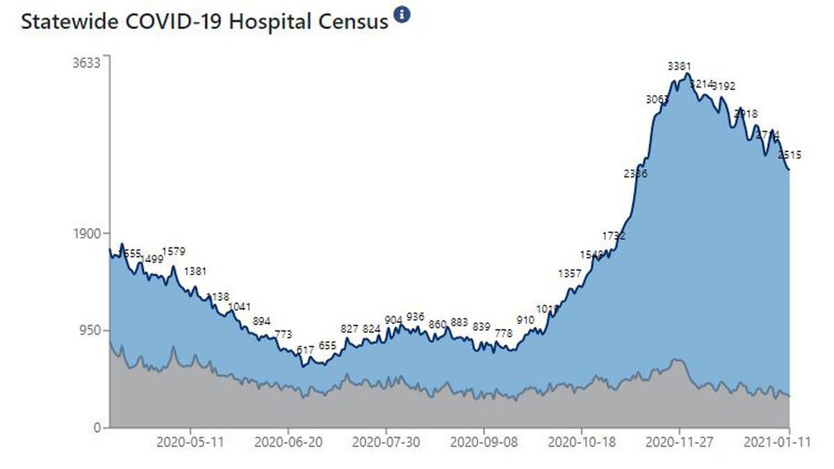 Statewide, 2,515 patients are hospitalized with COVID-19.