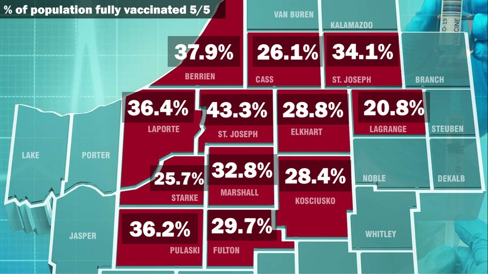Michiana Fully Vaccinated Percentage 5-5-21.   Ages 16+.