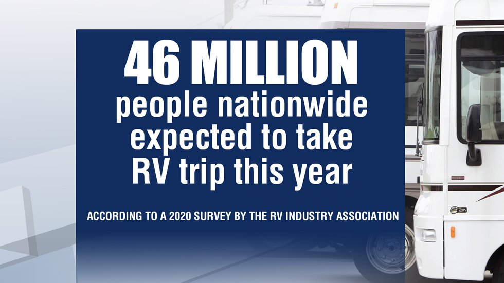 According to RVIA, more than 46 million people nationwide are expected to take RV trip in 2020.