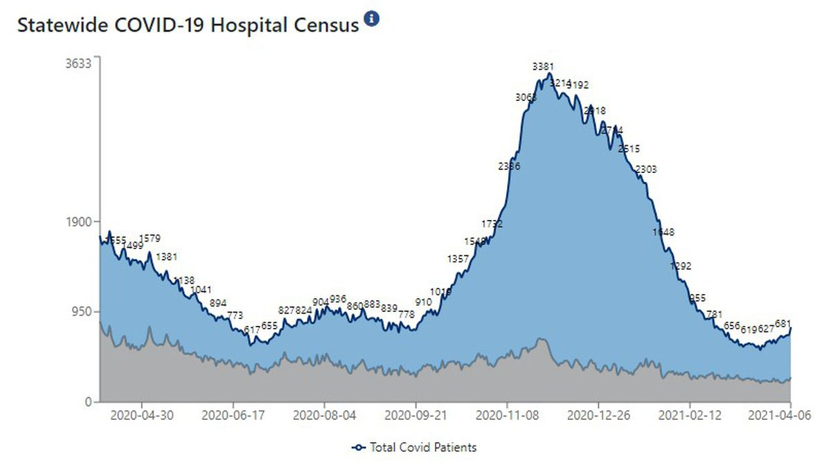 Statewide, 789 patients are hospitalized with COVID-19.