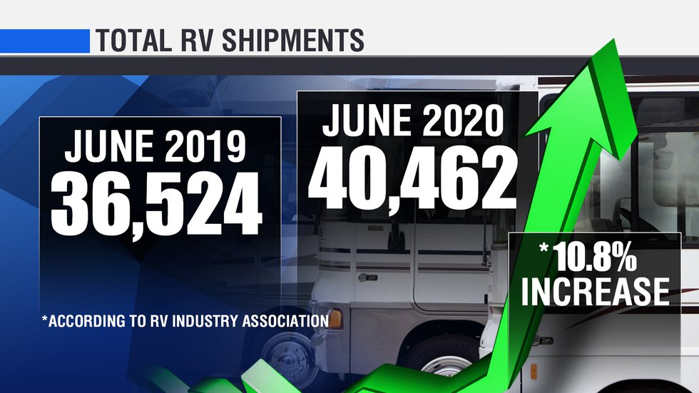 According to the RVIA, in the month of June, total RV shipments to retailers increased from...
