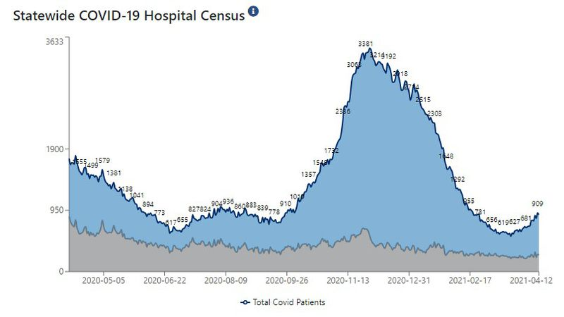 Statewide, 881 patients are hospitalized with COVID-19.