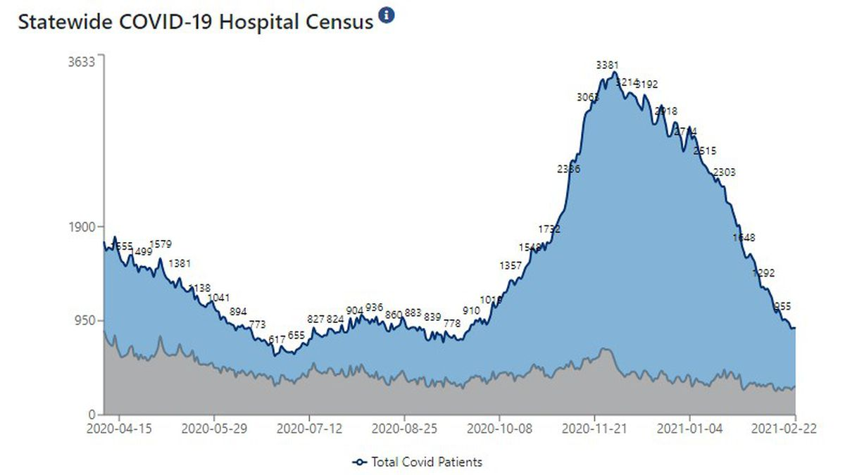 Statewide, 873 patients are hospitalized with COVID-19.