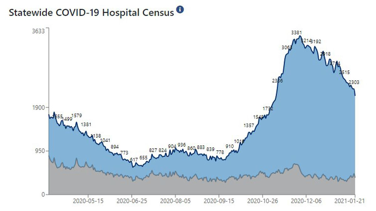 Statewide, 2,151 patients are hospitalized with COVID-19.