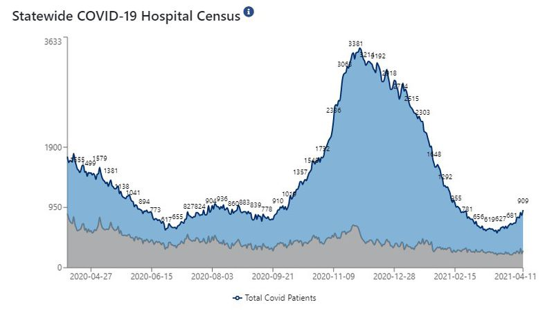 Indiana's number of COVID-19 hospitalizations and newly confirmed infections continue growing...