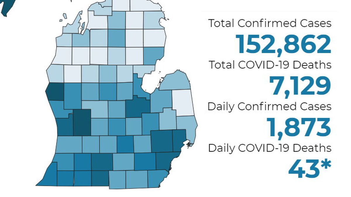 There have been 7,129 deaths and 152,862 confirmed cases throughout the state.