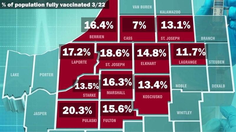 Fully Vaccinated in Michiana 3-22, Pulaski County tops the 20% mark.