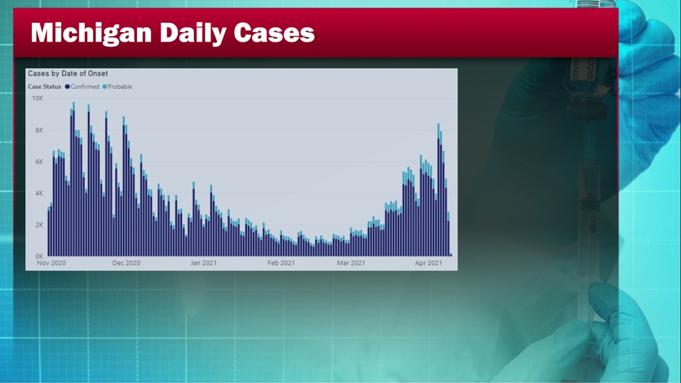 WNDU Michigan Daily Cases, current spike, graph from MDHHS.